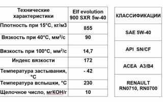 Масло моторное эльф 5w40 sxr цена